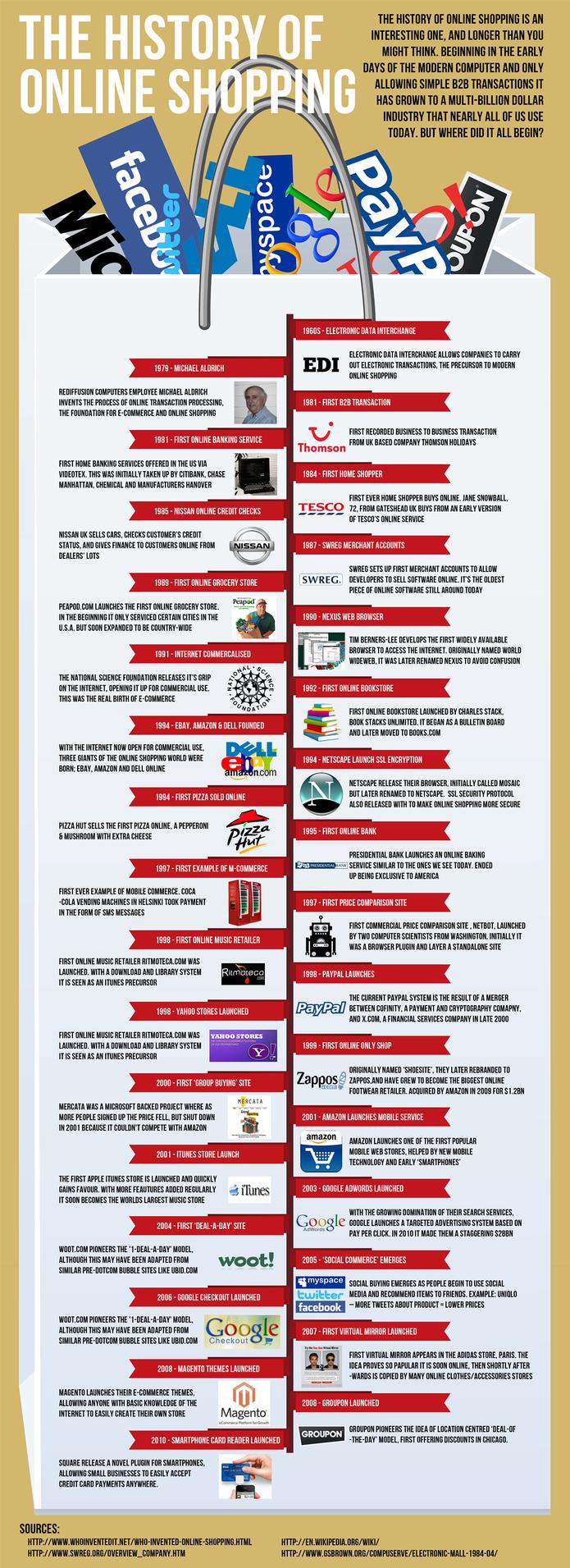 Toute l'histoire du Ecommerce en une infographie