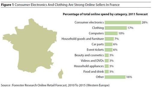Les e-acheteurs français achètent moins que leurs homologues européens