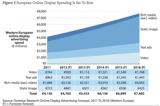 Les dépenses publicitaires online pèseront 7,7milliards d'euros en2016