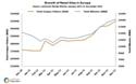 Les sites e-commerce captent 81,2% des internautes européens