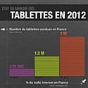 Infographie : le marché des tablettes enFrance en2012