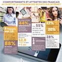 Infographie : Les Français et la livraison d'achats sur Internet