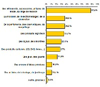 Les internautes pensent que les prix sont plus intéressants sur Internet