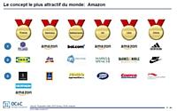 Amazon, enseigne la plus attractive aux yeux des consommateurs