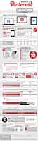 Infographie : le phénomène Pinterest à la loupe