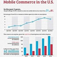 Infographie : la progression du m-commerce aux États-Unis