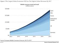 Europe : le m-commerce représentera 19,2 milliards d'euros en 2017