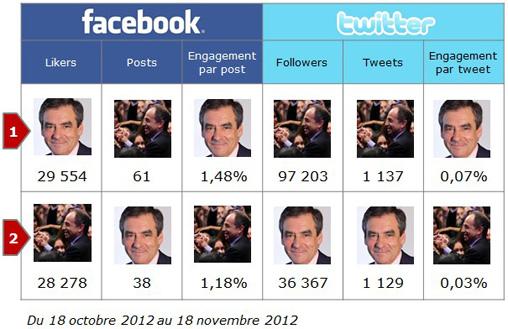 Copé vs Fillon : co-victoire (aussi) sur les réseaux sociaux