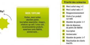 Conexance 1by1 : exploitez vos parcours d'achat pour recommander des produits à vos clients