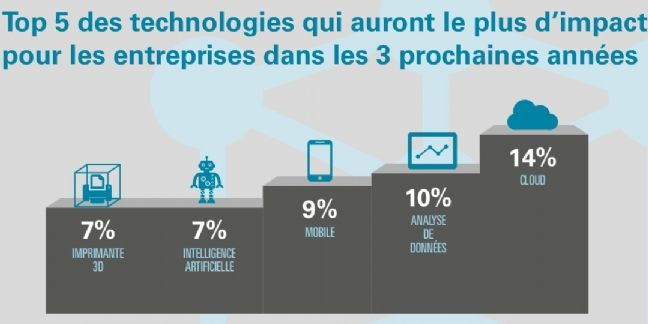 Top 5 des technologies disruptives de demain