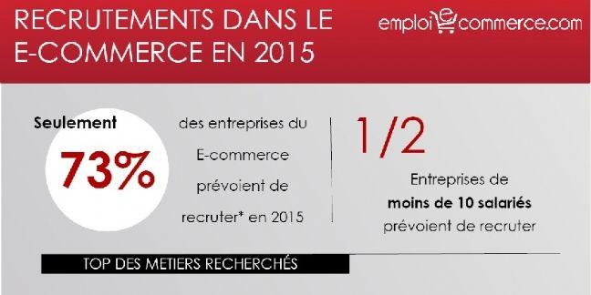 2015 : quelle dynamique de recrutement dans le e-commerce ?