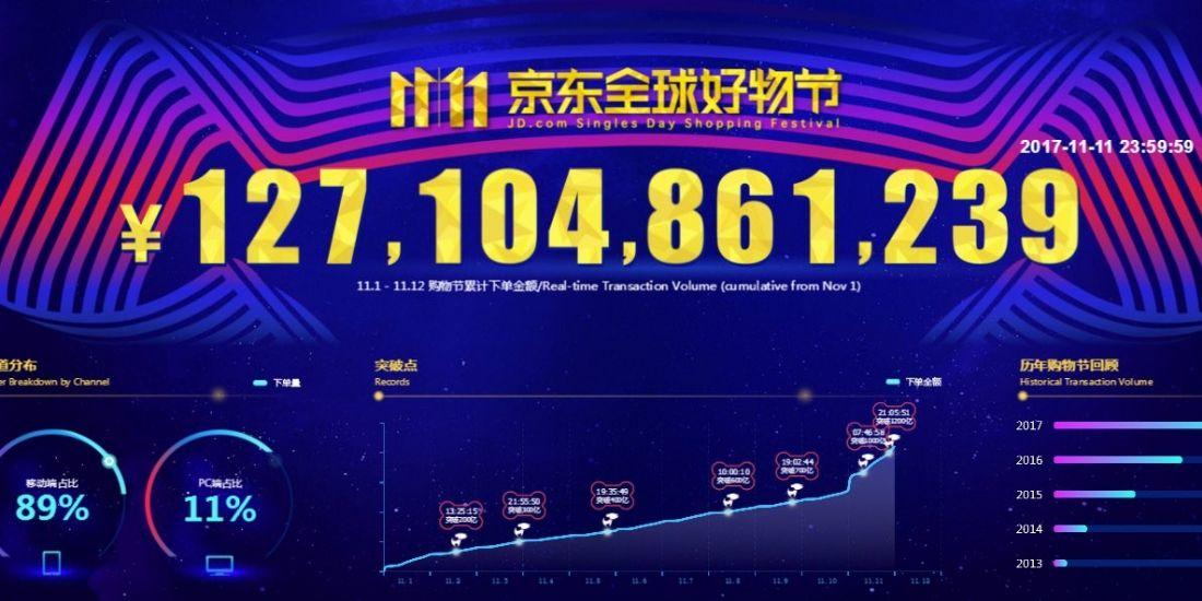 Singles Day : JD.com, concurrent d'Alibaba, réalise 19,1 milliards de dollars de ventes