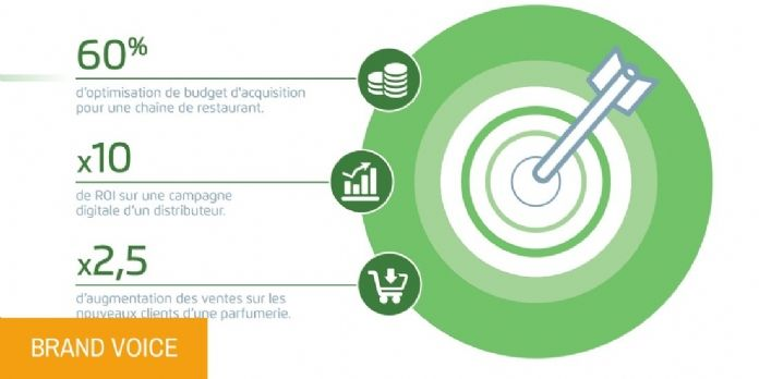 LiveRamp : la référence internationale du CRM OnBoarding