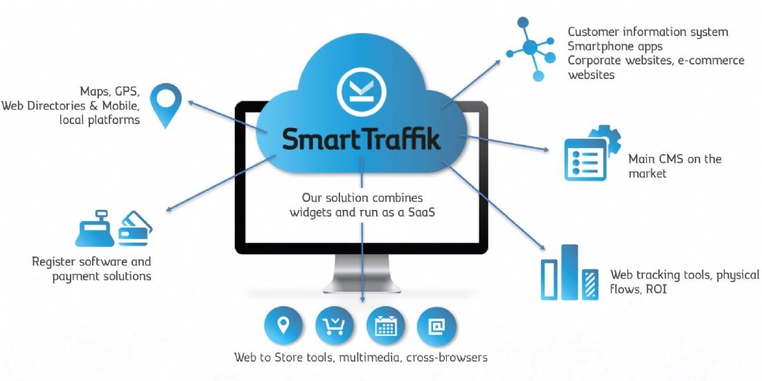 Smart Traffik acquiert la start-up Bealder
