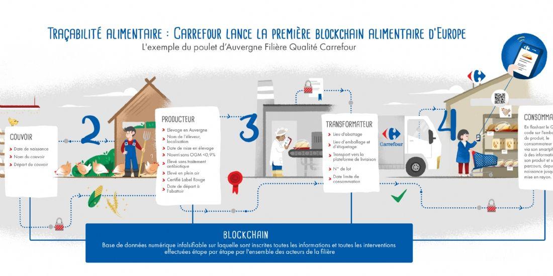 Carrefour lance la première blockchain alimentaire d'Europe