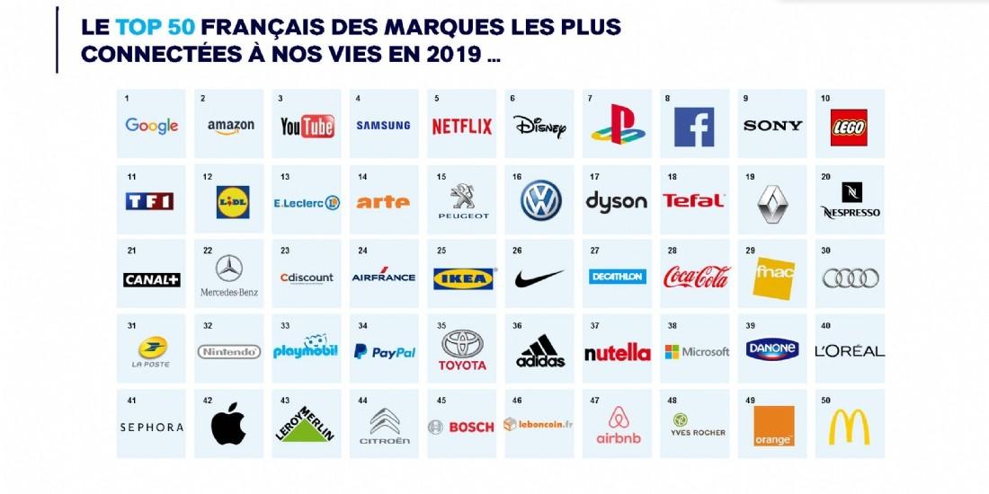 Quelles sont les marques les plus puissantes et connectées en France?