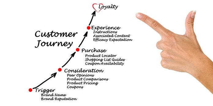 Quels sont les facteurs influents pour déclencher l'achat chez le consommateur ?
