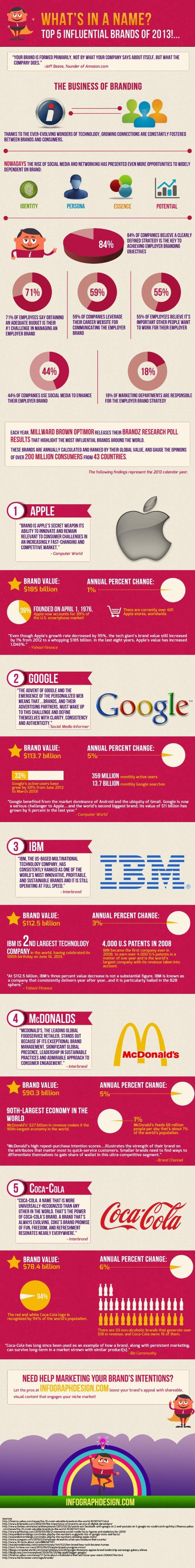 Les cinq marques les plus influentes en 2013